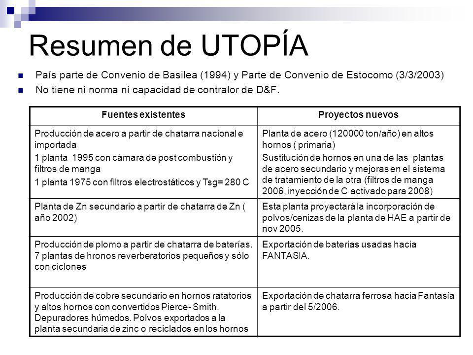 Resumen de UTOPÍA País parte de Convenio de Basilea (1994) y Parte de Convenio de Estocomo (3/3/2003) No tiene ni norma ni capacidad de contralor de D