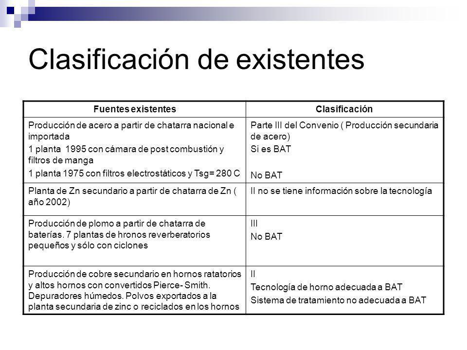 Clasificación de existentes Fuentes existentesClasificación Producción de acero a partir de chatarra nacional e importada 1 planta 1995 con cámara de
