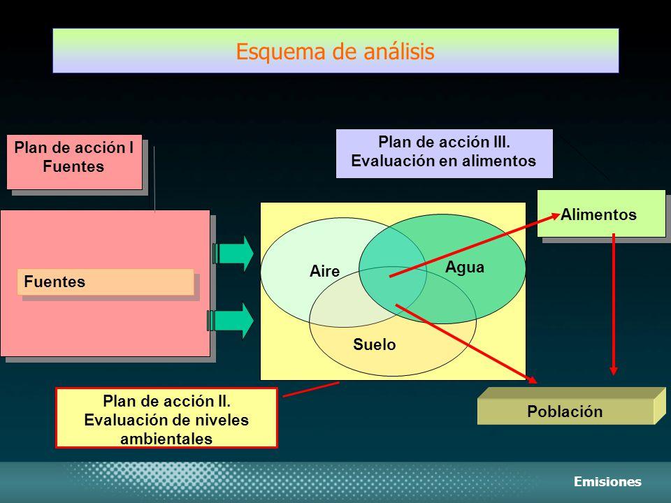 Esquema de análisis Fuentes Aire Agua Suelo Alimentos Población Plan de acción I Fuentes Plan de acción II. Evaluación de niveles ambientales Plan de
