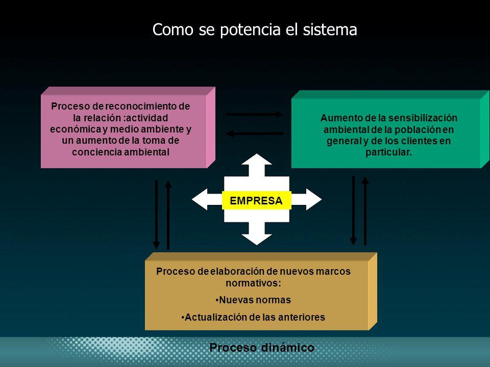 Como se potencia el sistema Proceso de reconocimiento de la relación :actividad económica y medio ambiente y un aumento de la toma de conciencia ambie