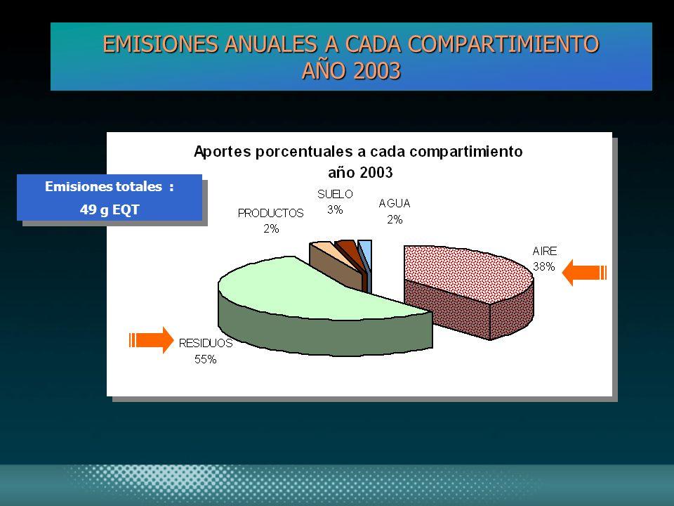 EMISIONES ANUALES A CADA COMPARTIMIENTO AÑO 2003 Emisiones totales : 49 g EQT Emisiones totales : 49 g EQT