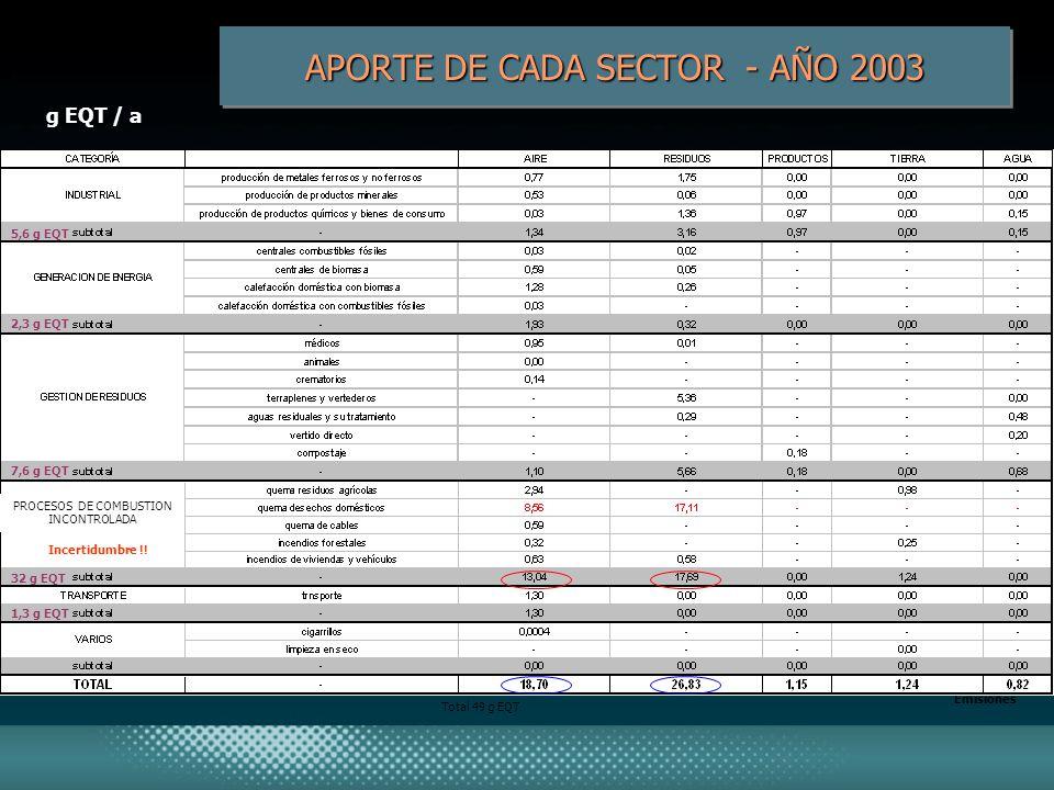 APORTE DE CADA SECTOR - AÑO 2003 g EQT / a Emisiones Total 49 g EQT Incertidumbre !! PROCESOS DE COMBUSTION INCONTROLADA 5,6 g EQT 2,3 g EQT 7,6 g EQT