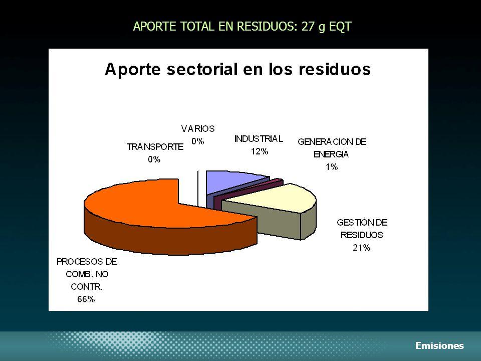APORTE TOTAL EN RESIDUOS: 27 g EQT Emisiones