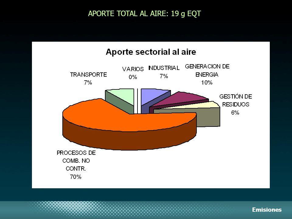 APORTE TOTAL AL AIRE: 19 g EQT Emisiones