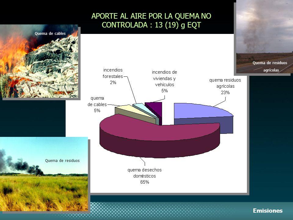 APORTE AL AIRE POR LA QUEMA NO CONTROLADA : 13 (19) g EQT Emisiones Quema de cables Quema de residuos agrícolas Quema de residuos