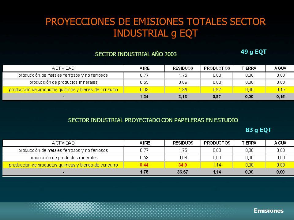 PROYECCIONES DE EMISIONES TOTALES SECTOR INDUSTRIAL g EQT SECTOR INDUSTRIAL AÑO 2003 SECTOR INDUSTRIAL PROYECTADO CON PAPELERAS EN ESTUDIO Emisiones 4