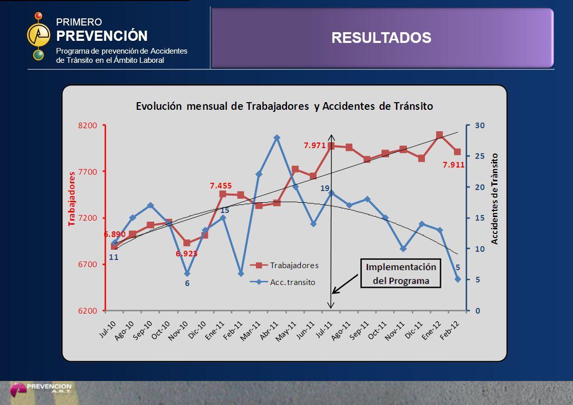 Programa de prevención de Accidentes de Tránsito en el Ámbito Laboral PRIMEROPREVENCIÓN RESULTADOS