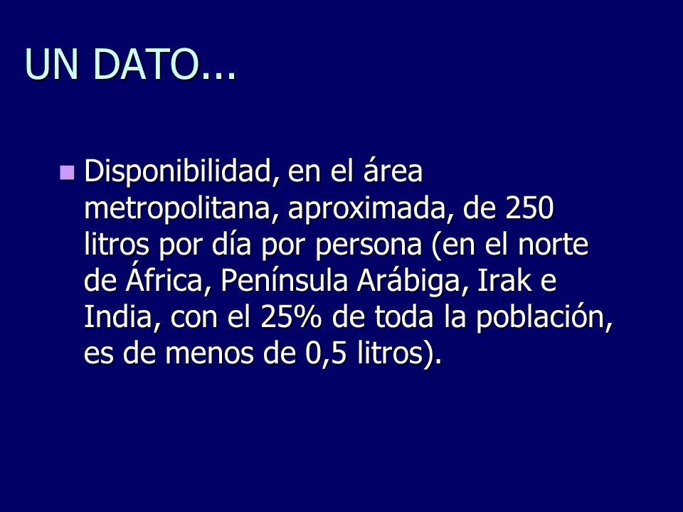 UN DATO... Disponibilidad, en el área metropolitana, aproximada, de 250 litros por día por persona (en el norte de África, Península Arábiga, Irak e I