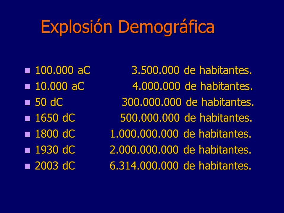 Explosión Demográfica 100.000 aC 3.500.000 de habitantes. 100.000 aC 3.500.000 de habitantes. 10.000 aC 4.000.000 de habitantes. 10.000 aC 4.000.000 d