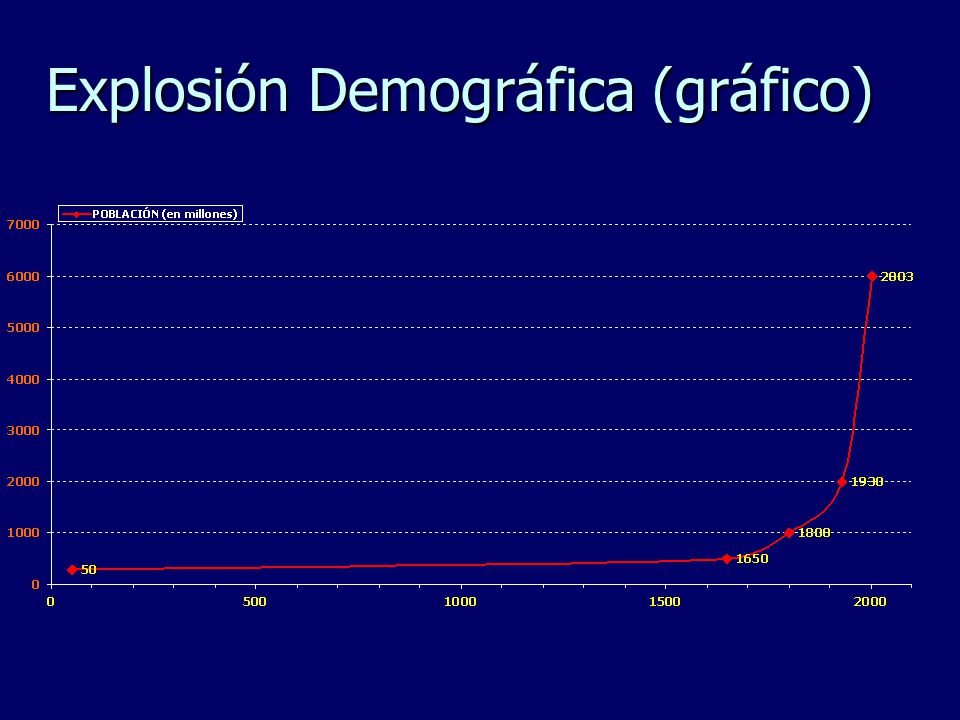 Explosión Demográfica (gráfico)