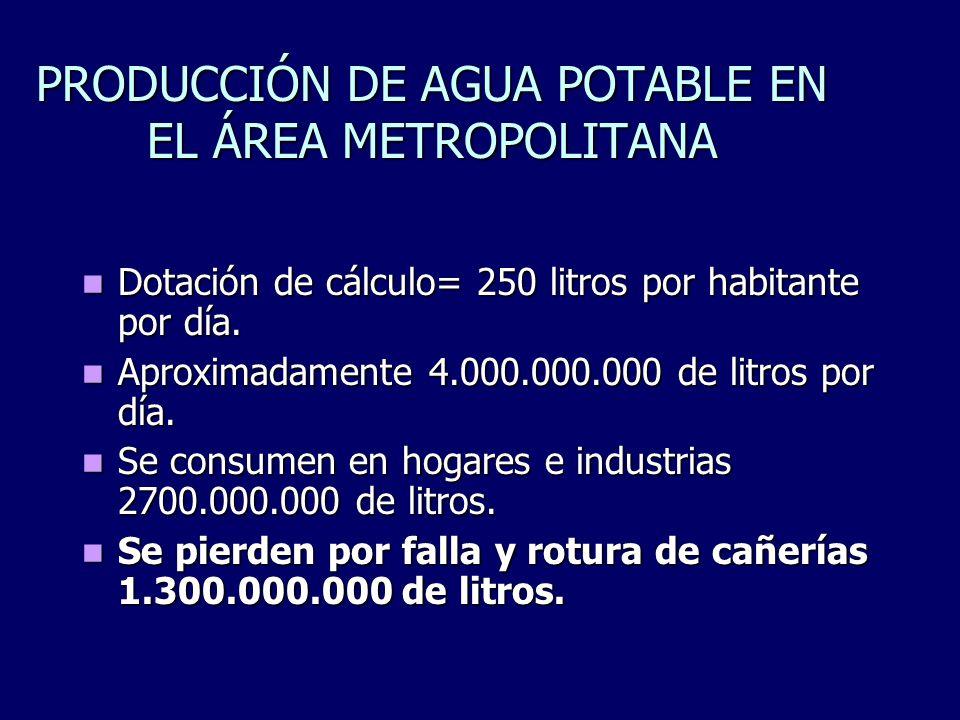 PRODUCCIÓN DE AGUA POTABLE EN EL ÁREA METROPOLITANA Dotación de cálculo= 250 litros por habitante por día. Dotación de cálculo= 250 litros por habitan