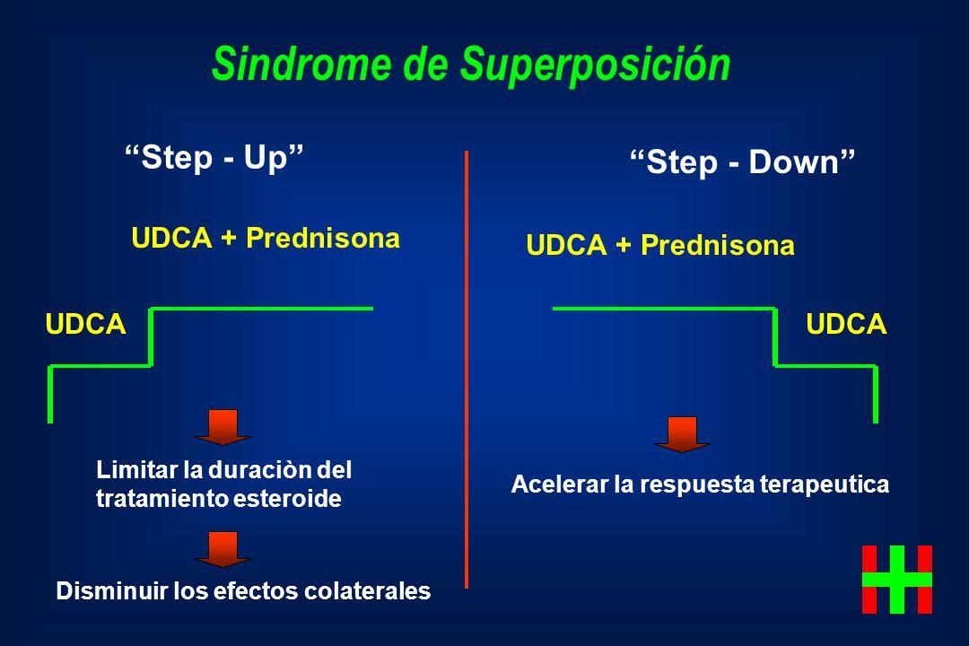Limitar la duraciòn del tratamiento esteroide Disminuir los efectos colaterales Acelerar la respuesta terapeutica UDCA UDCA + Prednisona UDCA UDCA + P