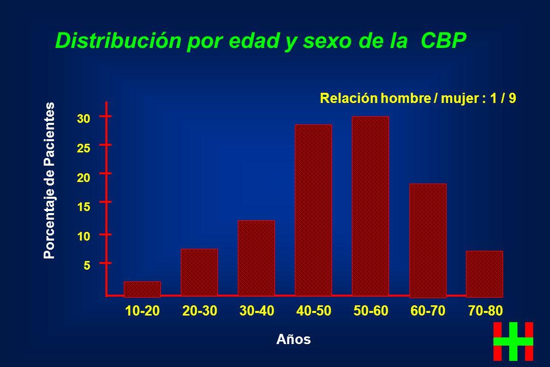 Distribución por edad y sexo de la CBP Porcentaje de Pacientes 30 25 20 15 10 5 10-20 20-30 30-40 40-50 50-60 60-70 70-80 Años Relación hombre / mujer