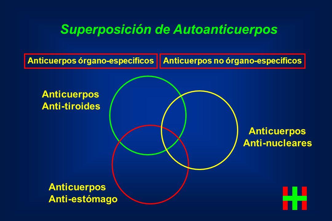 Superposición de Autoanticuerpos Anticuerpos órgano-especificosAnticuerpos no órgano-especificos Anticuerpos Anti-nucleares Anticuerpos Anti-tiroides