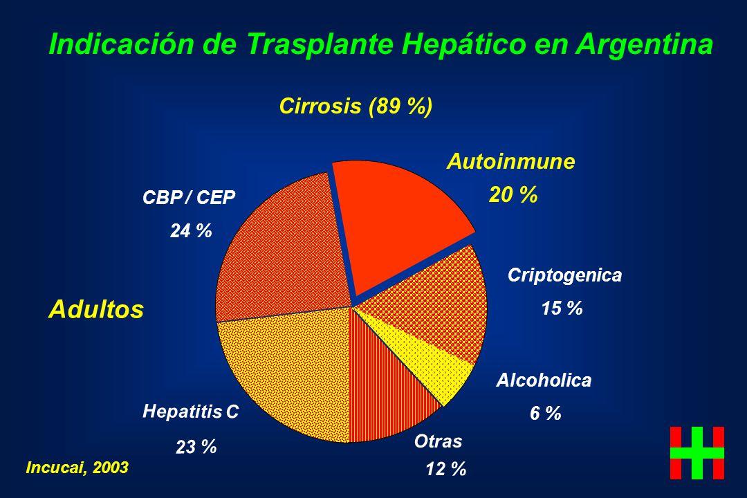 Indicación de Trasplante Hepático en Argentina Adultos Cirrosis (89 %) CBP / CEP 24 % Autoinmune 20 % Criptogenica 15 % Alcoholica 6 % Hepatitis C 23
