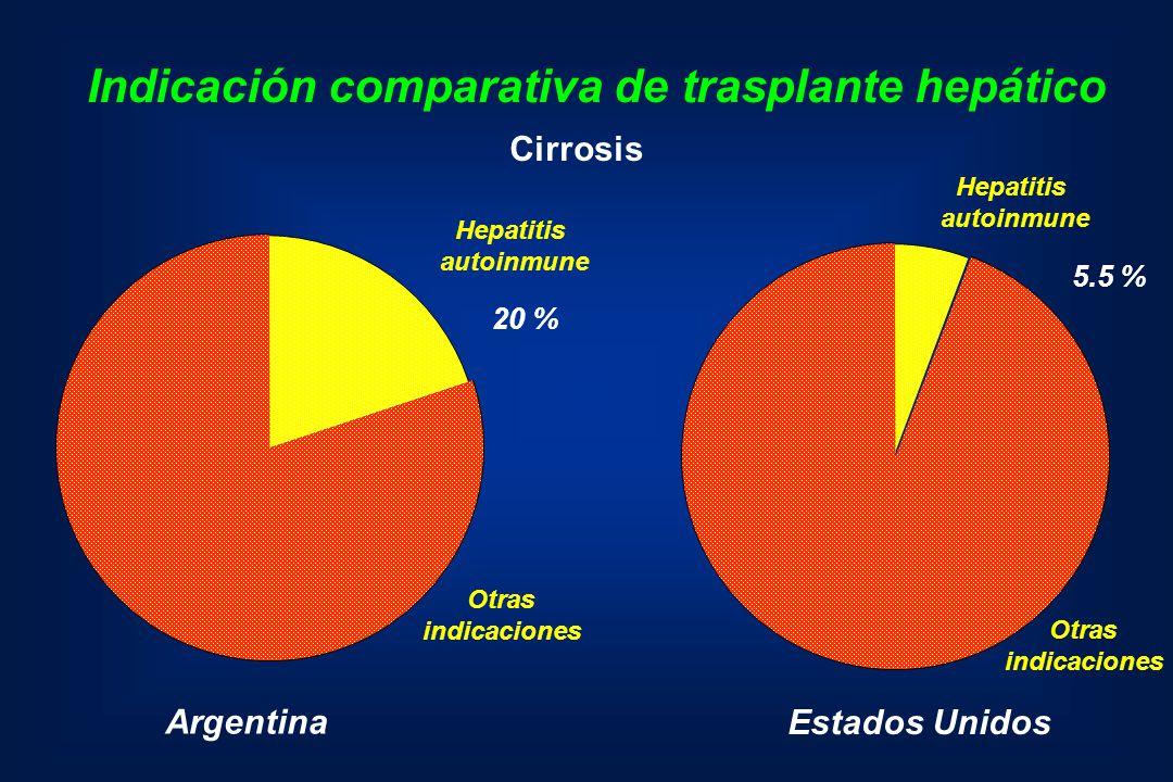 . Indicación comparativa de trasplante hepático Argentina Estados Unidos Hepatitis autoinmune Hepatitis autoinmune Otras indicaciones Otras indicacion