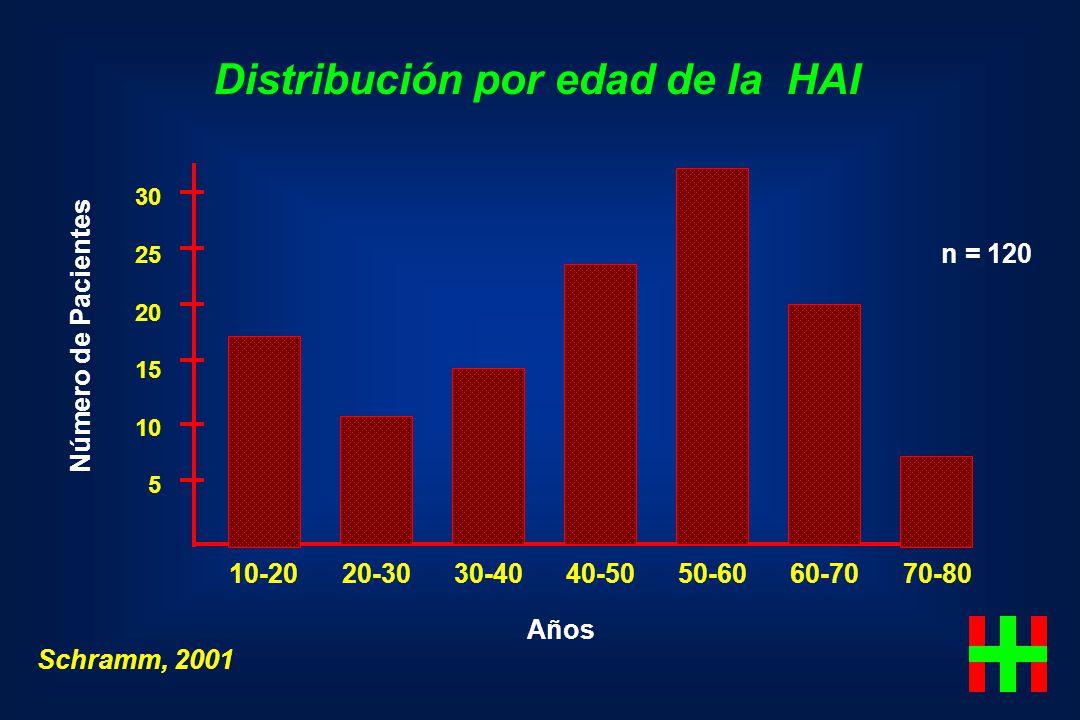 Distribución por edad de la HAI Schramm, 2001 Número de Pacientes 30 25 20 15 10 5 10-20 20-30 30-40 40-50 50-60 60-70 70-80 Años n = 120