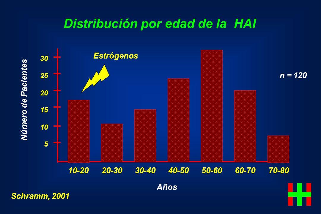 Distribución por edad de la HAI Schramm, 2001 Número de Pacientes 30 25 20 15 10 5 10-20 20-30 30-40 40-50 50-60 60-70 70-80 Años n = 120 Estrógenos