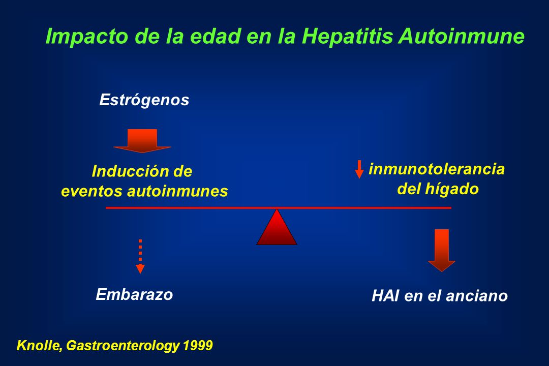 Impacto de la edad en la Hepatitis Autoinmune Estrógenos Inducción de eventos autoinmunes inmunotolerancia del hígado Embarazo HAI en el anciano Knoll