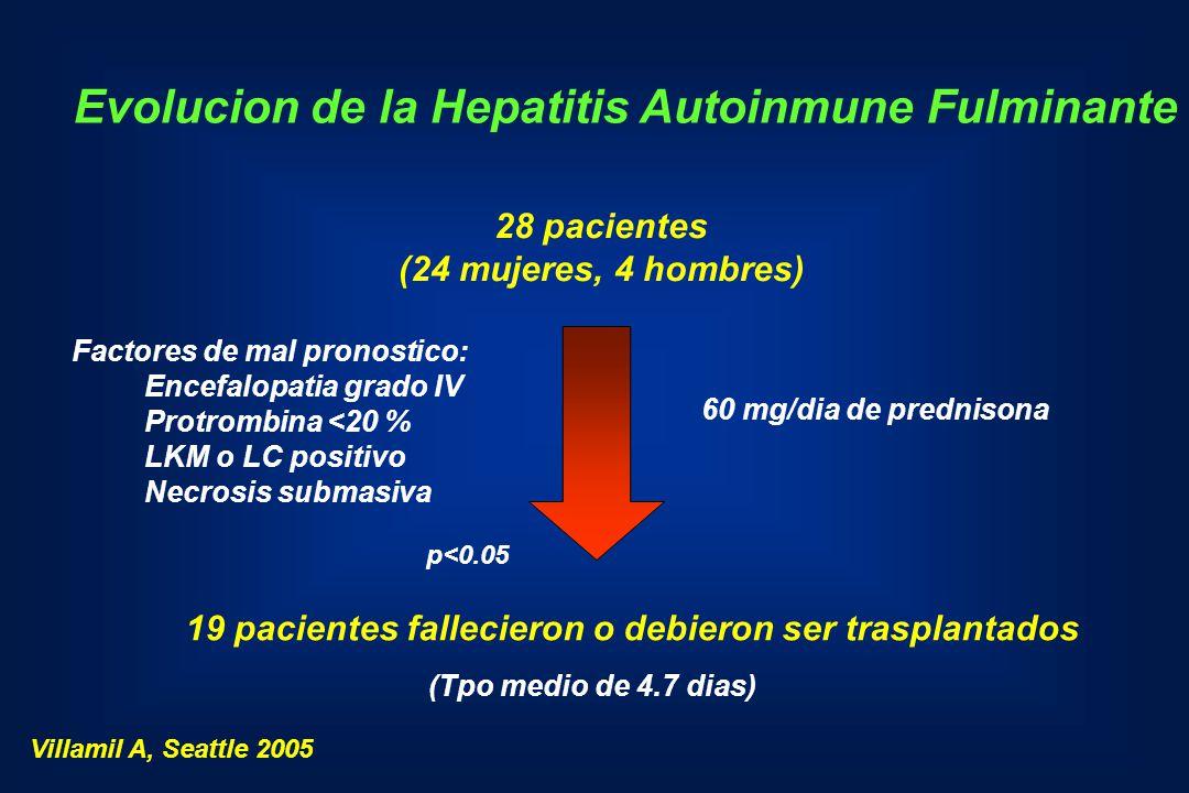 Evolucion de la Hepatitis Autoinmune Fulminante 28 pacientes (24 mujeres, 4 hombres) 19 pacientes fallecieron o debieron ser trasplantados 60 mg/dia d