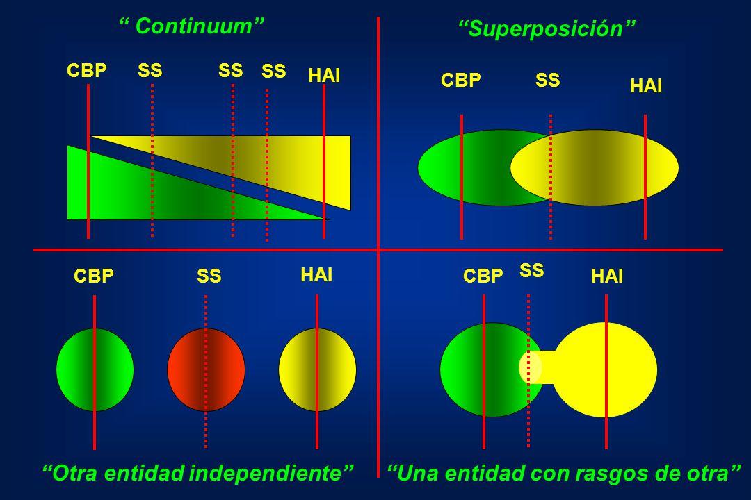 HAI SS CBP Continuum HAI SSCBP Superposición HAI SSCBP Otra entidad independiente HAI SS CBP Una entidad con rasgos de otra