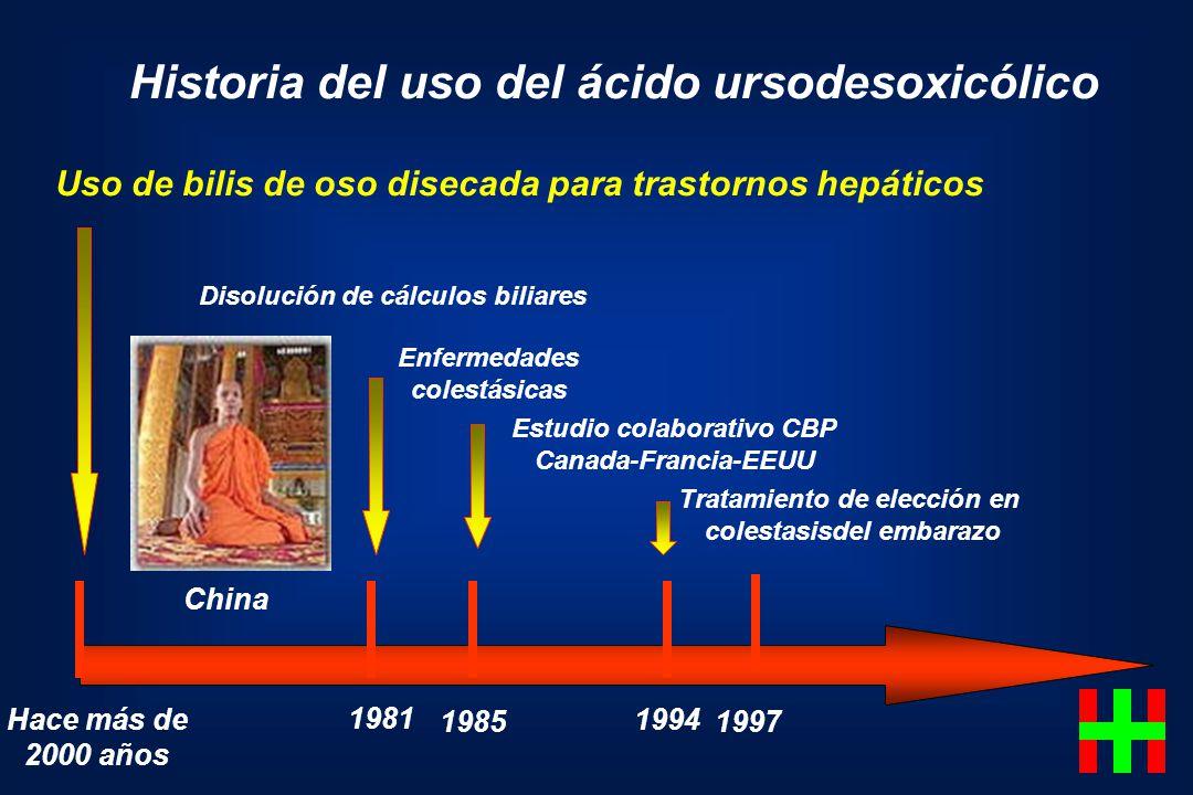 Historia del uso del ácido ursodesoxicólico Hace más de 2000 años 1981 1985 1994 Uso de bilis de oso disecada para trastornos hepáticos Disolución de