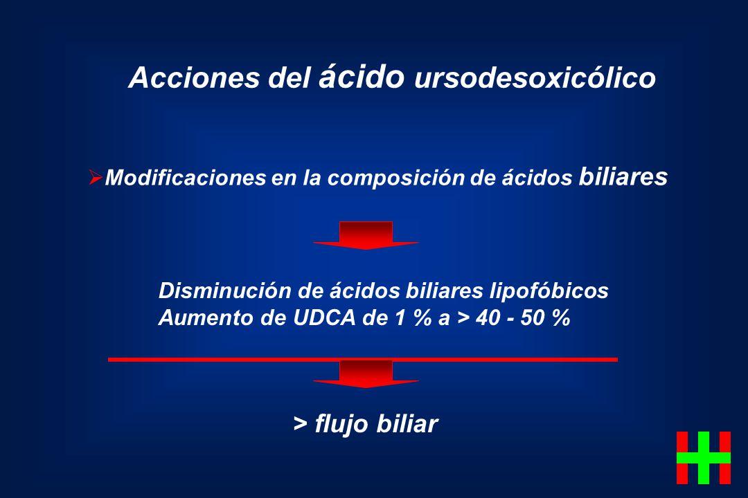 Acciones del ácido ursodesoxicólico Modificaciones en la composición de ácidos biliares Disminución de ácidos biliares lipofóbicos Aumento de UDCA de