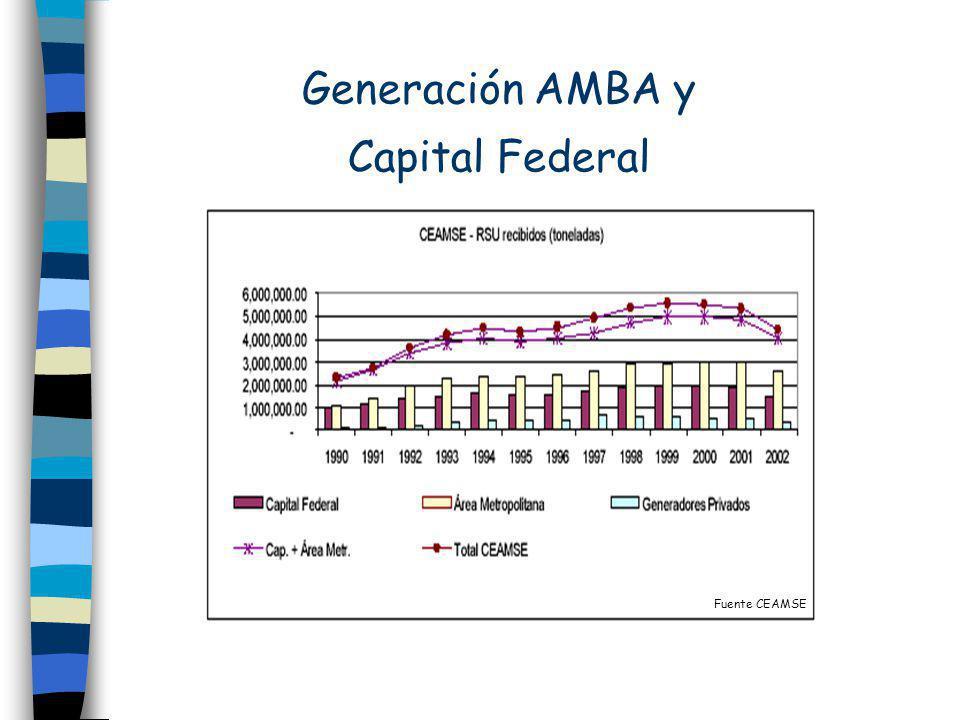 Generación AMBA y Capital Federal Fuente CEAMSE