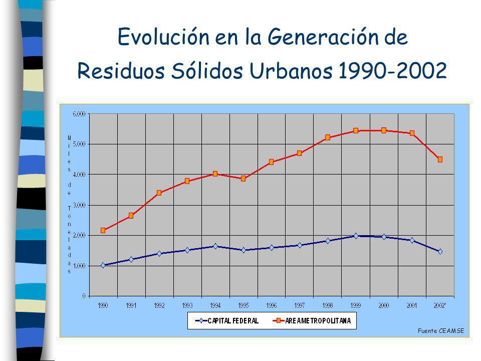 Evolución en la Generación de Residuos Sólidos Urbanos 1990-2002 Fuente CEAMSE