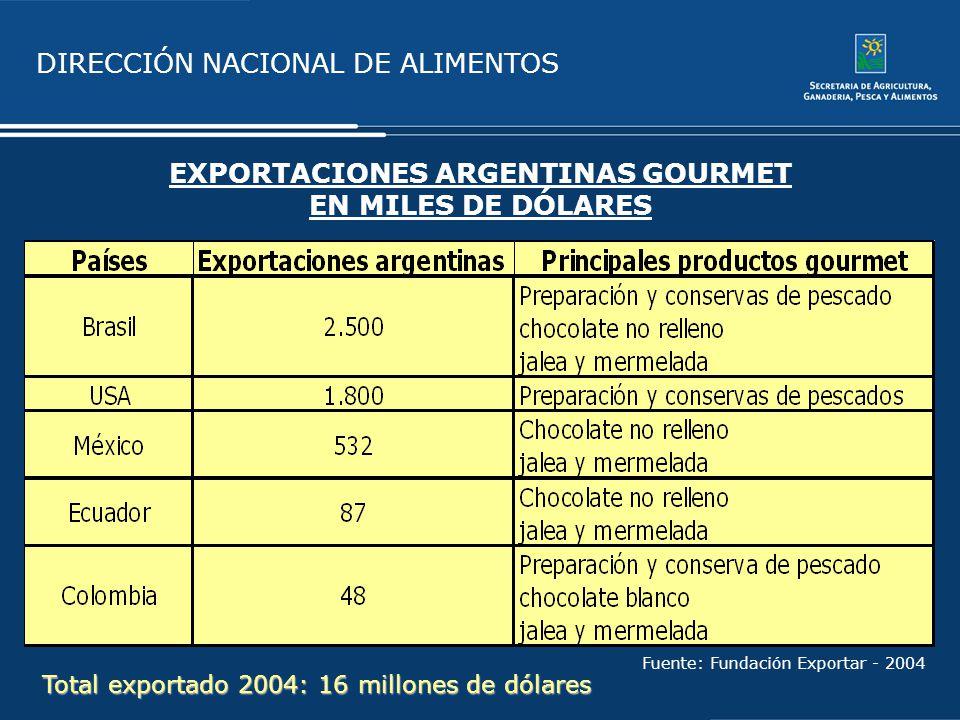EXPORTACIONES ARGENTINAS GOURMET EN MILES DE DÓLARES Fuente: Fundación Exportar - 2004 Total exportado 2004: 16 millones de dólares