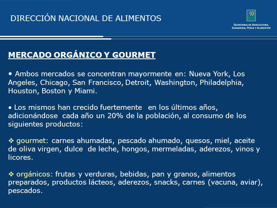 DIRECCIÓN NACIONAL DE ALIMENTOS MERCADO ORGÁNICO Y GOURMET Ambos mercados se concentran mayormente en: Nueva York, Los Angeles, Chicago, San Francisco