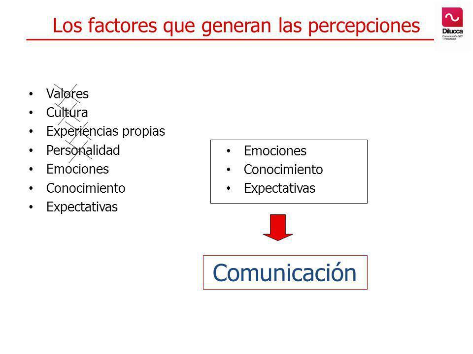 Los factores que generan las percepciones Valores Cultura Experiencias propias Personalidad Emociones Conocimiento Expectativas Emociones Conocimiento