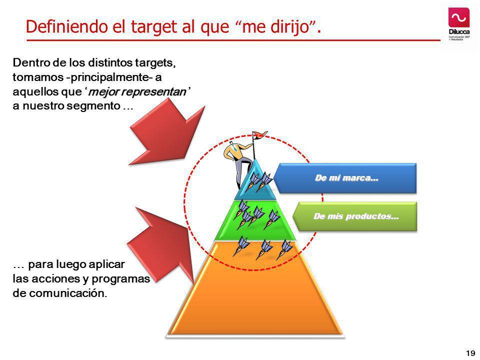Definiendo el target al que me dirijo. mejor representan Dentro de los distintos targets, tomamos -principalmente- a aquellos que mejor representan a