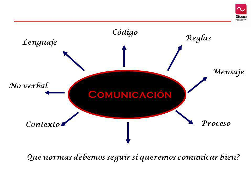 Comunicación Mensaje No verbal Qué normas debemos seguir si queremos comunicar bien? Contexto Lenguaje Código Reglas Proceso