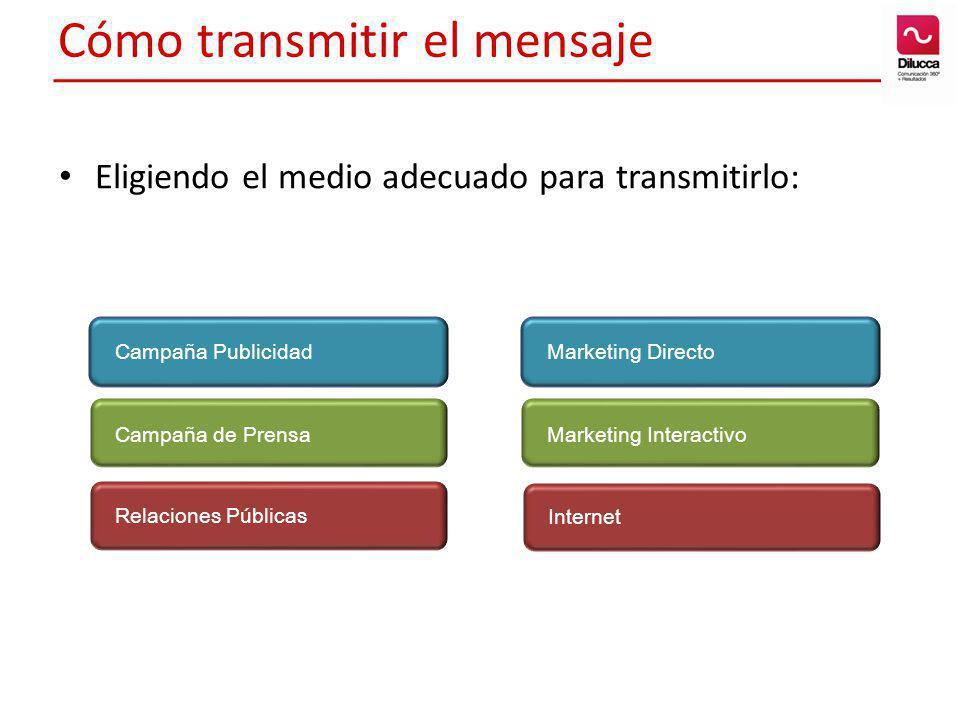 Cómo transmitir el mensaje Eligiendo el medio adecuado para transmitirlo: Relaciones Públicas Campaña de Prensa Campaña Publicidad Marketing Interacti