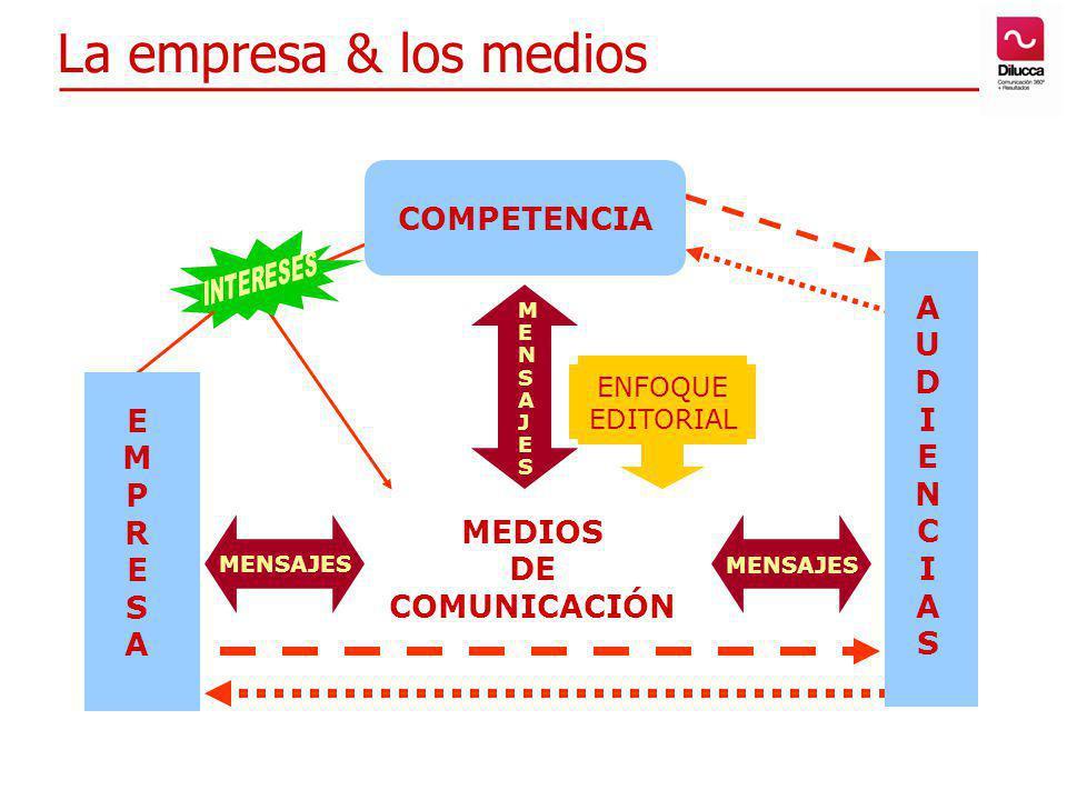 La empresa & los medios MEDIOS DE COMUNICACIÓN EMPRESAEMPRESA MENSAJES AUDIENCIASAUDIENCIAS ENFOQUE EDITORIAL COMPETENCIA MENSAJESMENSAJES