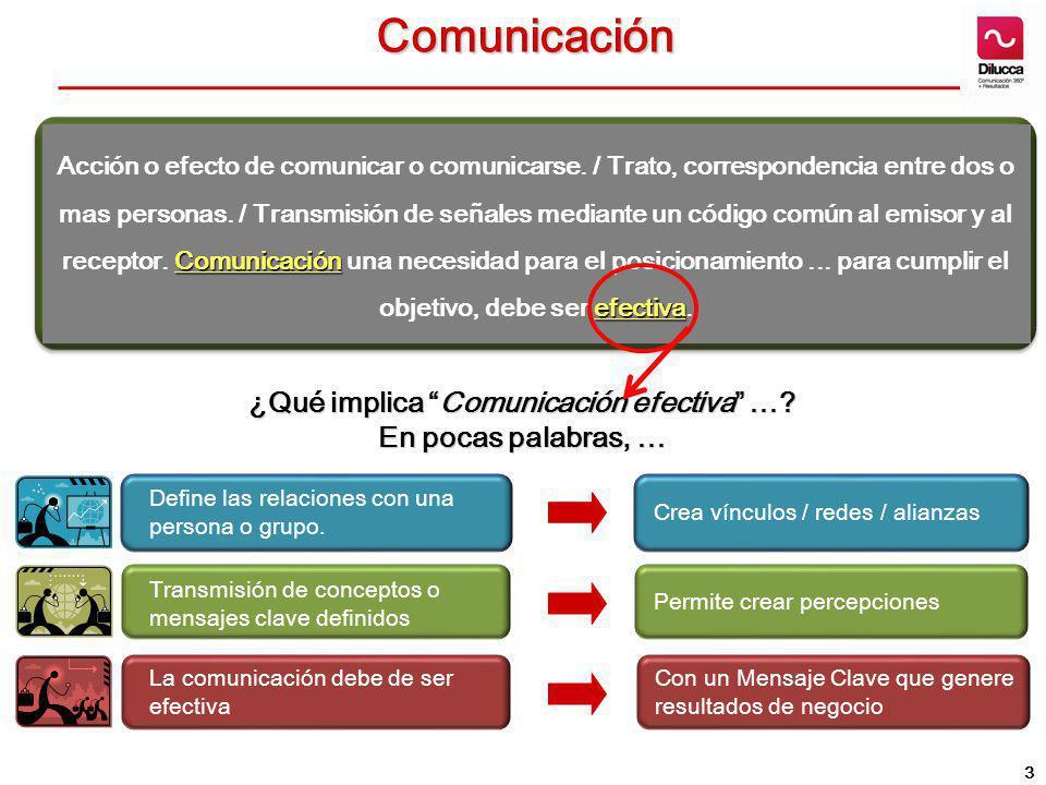 ¿Qué implica Comunicación efectiva …? En pocas palabras, … Comunicación Comunicación efectiva Acción o efecto de comunicar o comunicarse. / Trato, cor