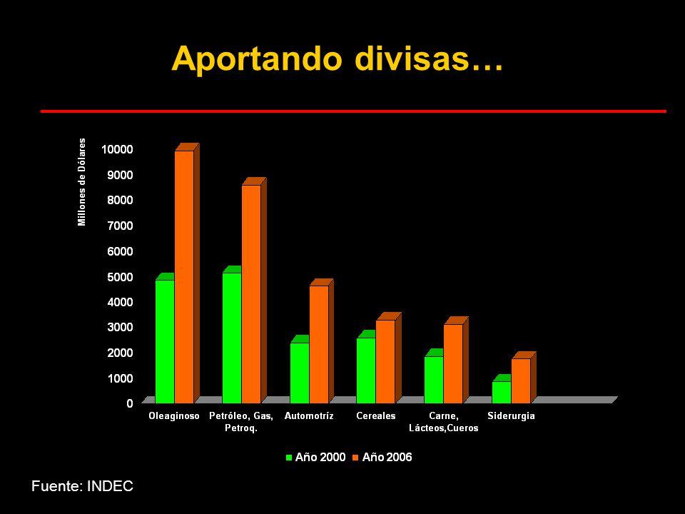 TRIGO: área versus rinde promedio por campaña Hectáreas
