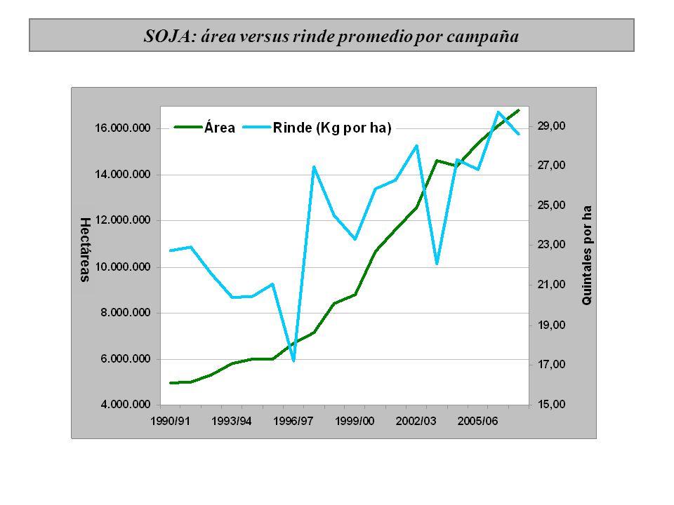 SOJA: área versus rinde promedio por campaña Hectáreas