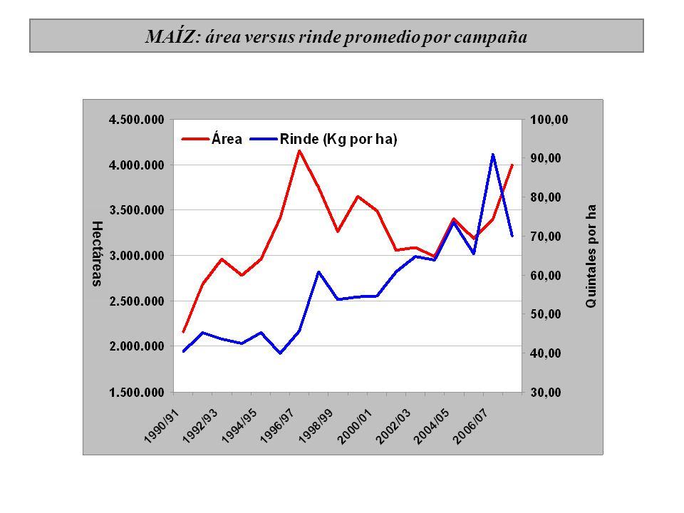 MAÍZ: área versus rinde promedio por campaña Hectáreas