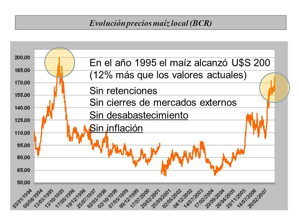 En el año 1995 el maíz alcanzó U$S 200 (12% más que los valores actuales) Sin retenciones Sin cierres de mercados externos Sin desabastecimiento Sin inflación Evolución precios maíz local (BCR)
