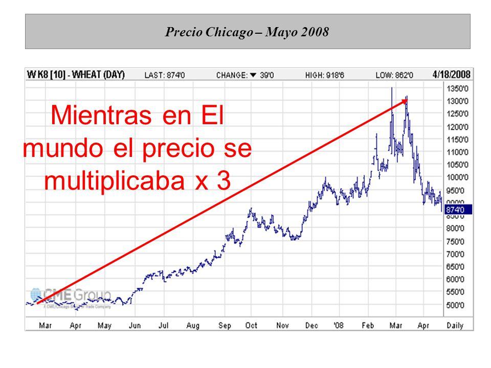Precio Chicago – Mayo 2008 Mientras en El mundo el precio se multiplicaba x 3