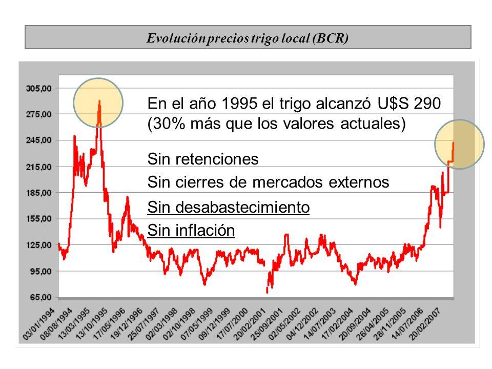 Evolución precios trigo local (BCR) En el año 1995 el trigo alcanzó U$S 290 (30% más que los valores actuales) Sin retenciones Sin cierres de mercados externos Sin desabastecimiento Sin inflación
