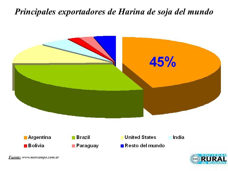 Principales exportadores de Harina de soja del mundo Fuente: www.mercampo.com.ar