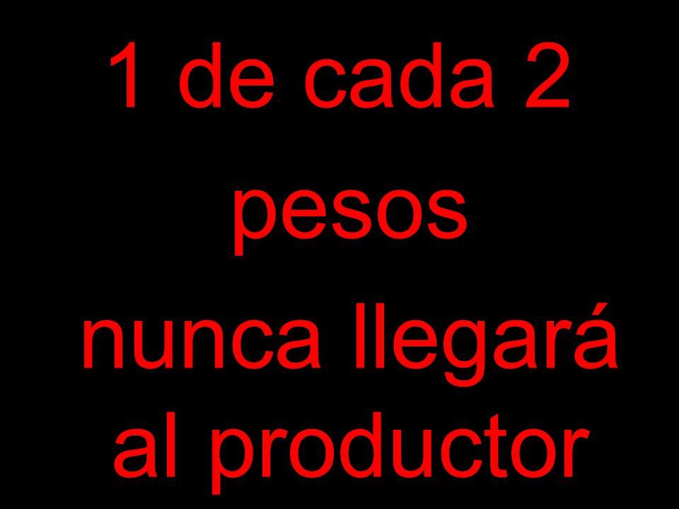 1 de cada 2 pesos nunca llegará al productor