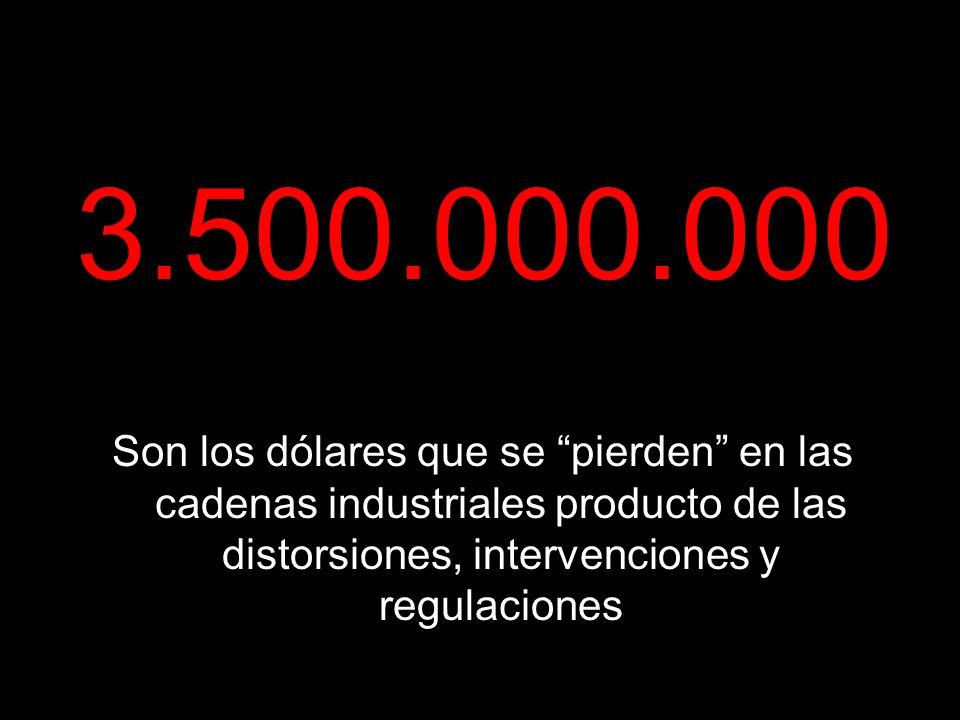3.500.000.000 Son los dólares que se pierden en las cadenas industriales producto de las distorsiones, intervenciones y regulaciones