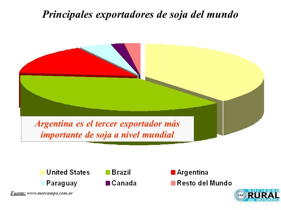 Principales exportadores de soja del mundo Argentina es el tercer exportador más importante de soja a nivel mundial Fuente: www.mercampo.com.ar