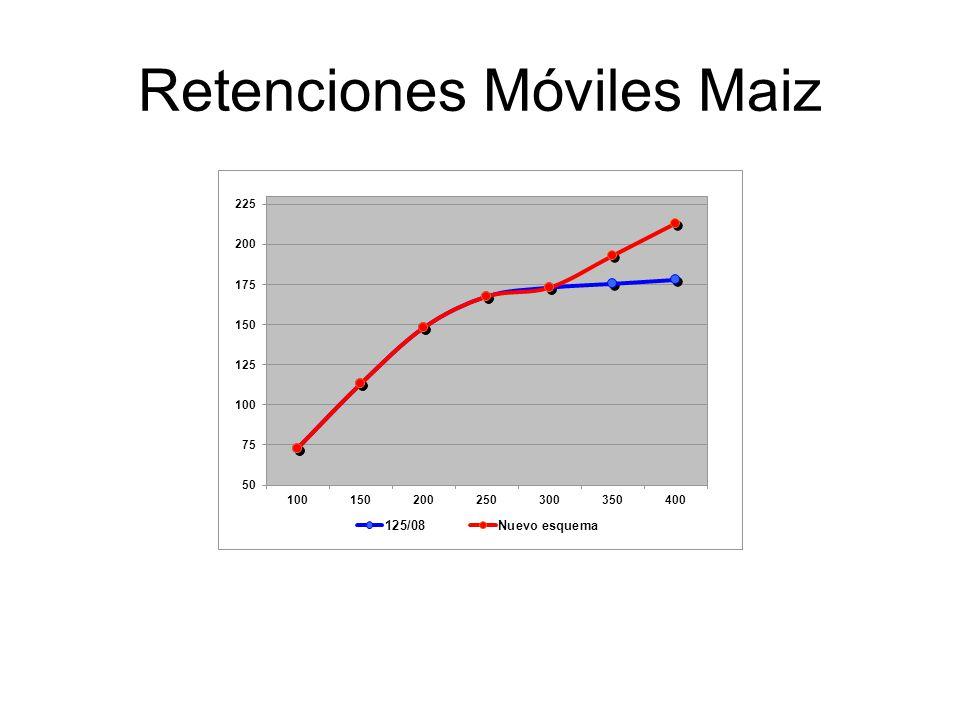 Retenciones Móviles Maiz