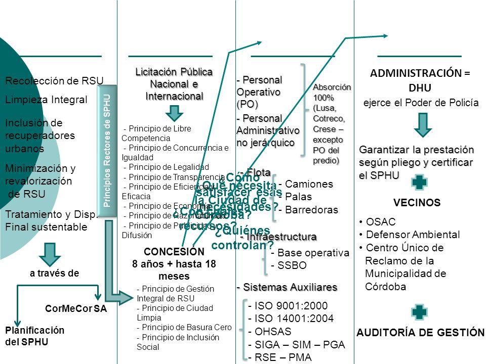 ¿Qué necesita la Ciudad de Córdoba? Principios Rectores de SPHU ¿Cómo satisfacer esas necesidades? CONCESIÓN 8 años + hasta 18 meses - Principio de Li