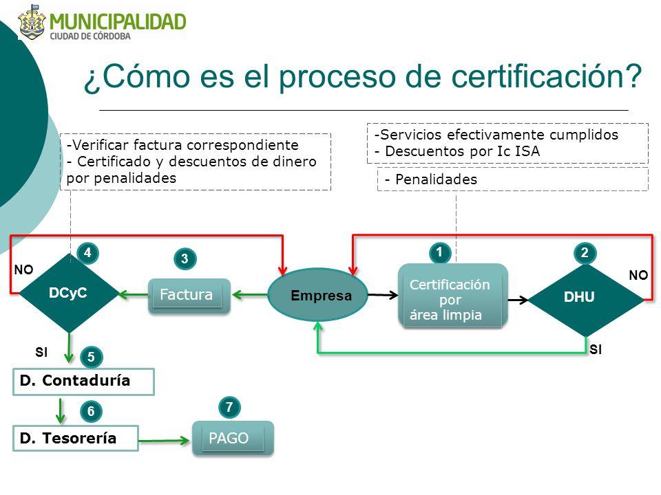 ¿Cómo es el proceso de certificación? Empresa DHU SI NO SI NO D. Contaduría D. Tesorería Factura DCyC Certificación por área limpia Certificación por
